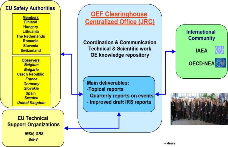 EU Safety Authorities OEF Clearinghouse Members Finland Centralized Office (JRC) Hungary Lithuania International