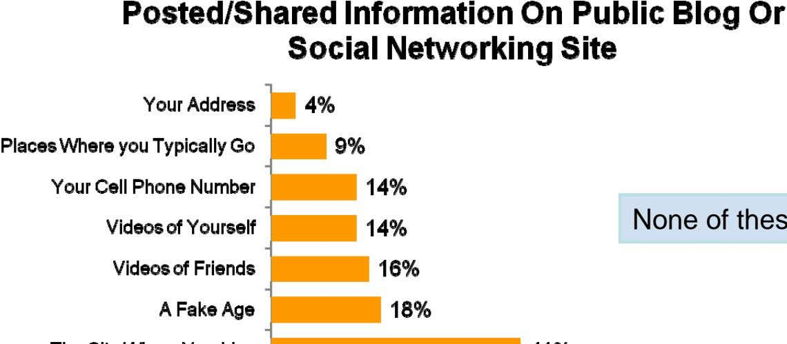 social networking site, most commonly photos of themselves. None of these: 28% Q730: Have you posted