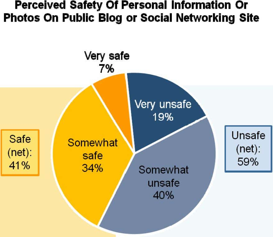 Howe ver 62% of them have posted photos of themselves. % Very Unsafe Younger Teens Older