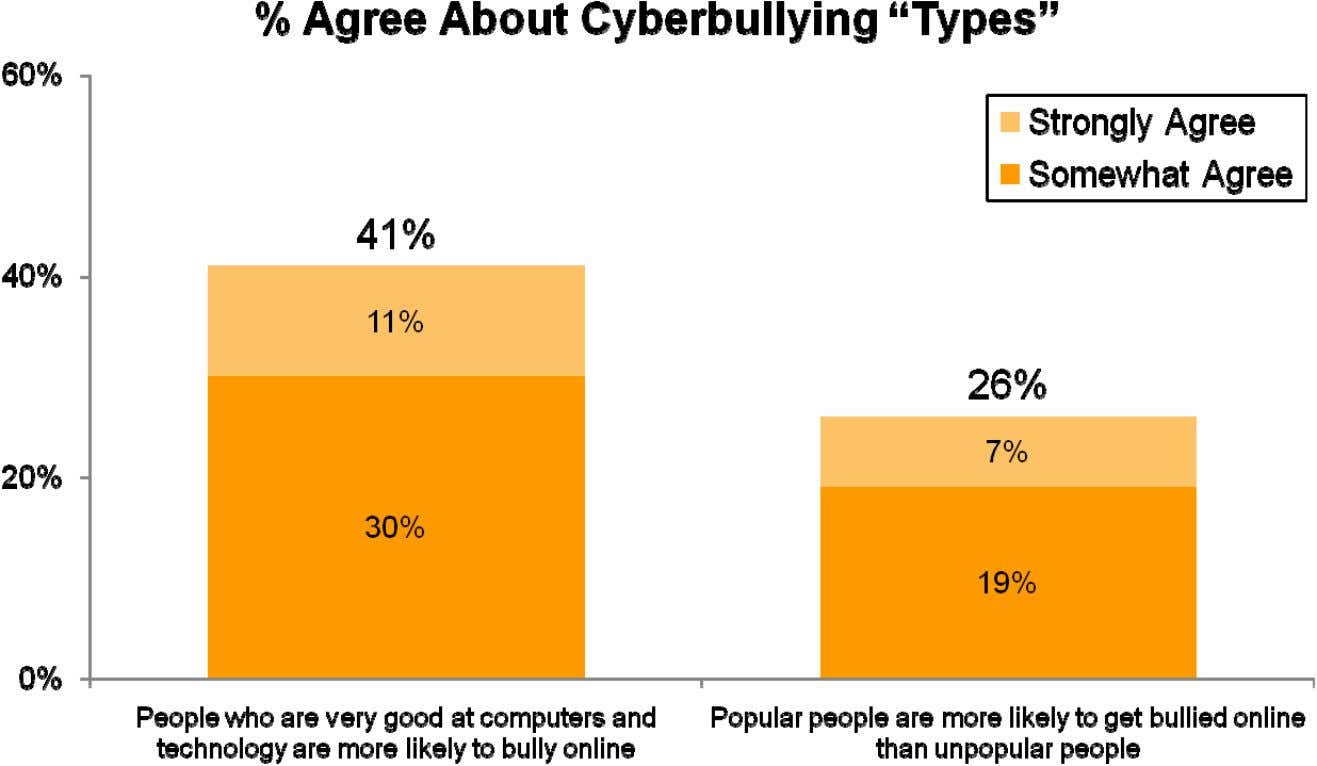 4 think popular people are more likely to be cyberbullied. Q945: Do you agree or disagree