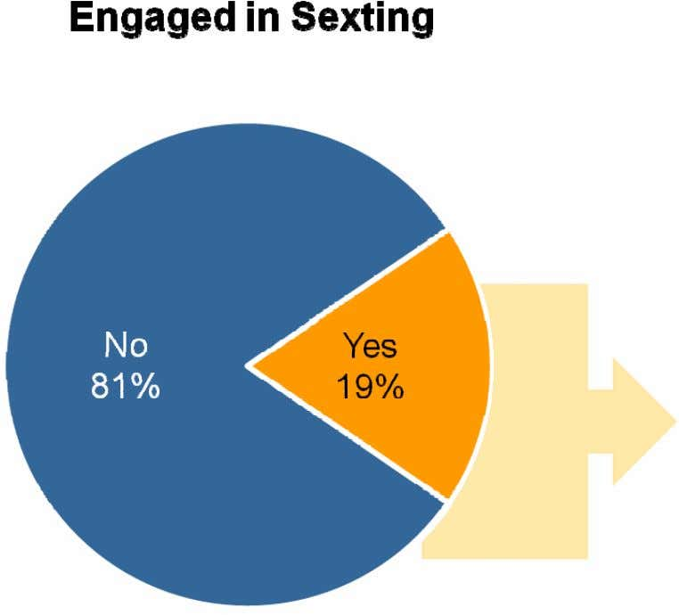 emails or text messages with a nude or nearly-nude photo. Q1005: The next few questions are