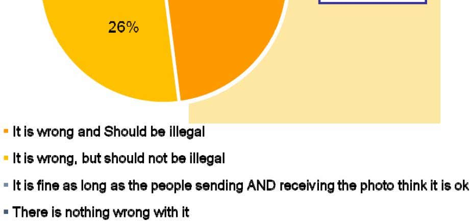 ieving that it should be illegal. It is wrong (net): 74% % It is Wrong (net)