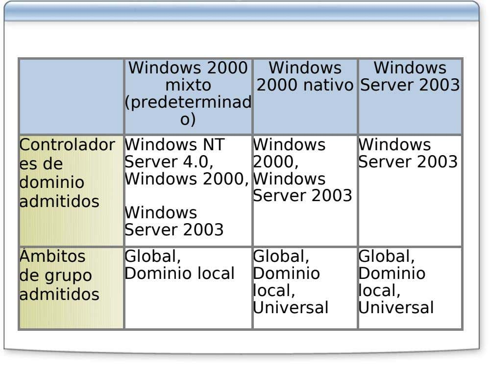 Windows 2000 Windows Windows mixto 2000 nativo Server 2003 (predeterminad o) Controlador Windows NT Windows Windows