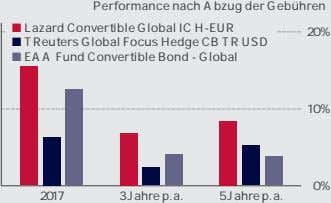 Performance nach Abzug der Gebühren ■ Lazard Convertible Global IC H-EUR 20% ■ TReuters Global