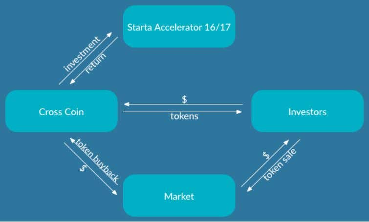 to utilize it to buy back the tokens at a market price. Please, check the model