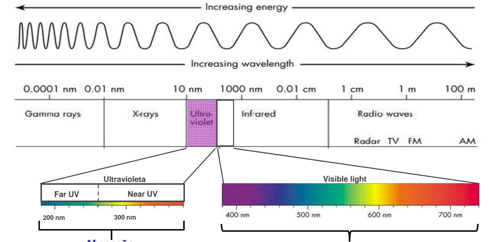 Far UV Ultravioleta Near UV Visible light