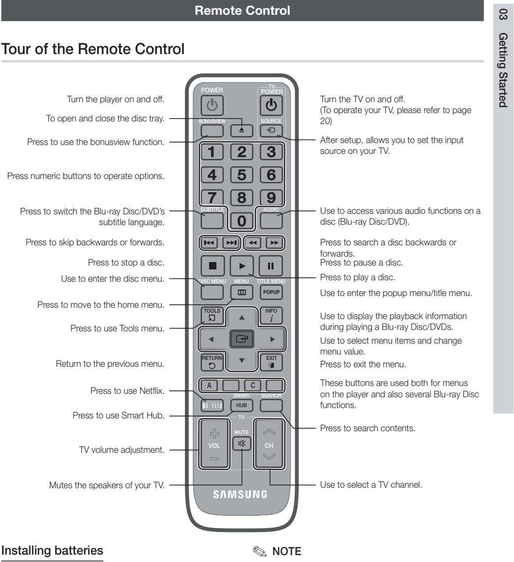 Remote Control Tour of the Remote Control TV POWER POWER Turn the player on and off.