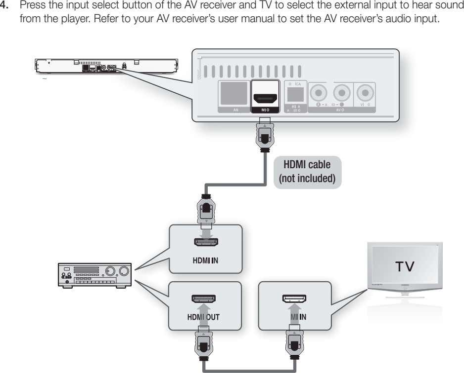 4. Press the input select button of the AV receiver and TV to select the external