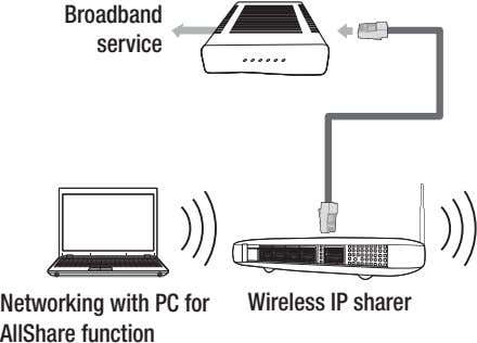 Broadband service Networking with PC for AllShare function Wireless IP sharer
