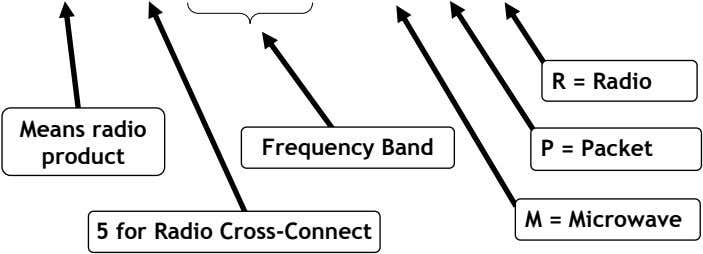 R = Radio Means radio Frequency Band P = Packet product M = Microwave 5