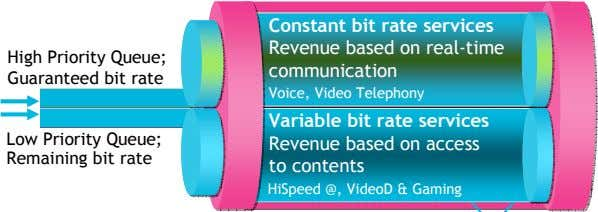 Constant Constant bit bit rate rate services services Revenue Revenue based based on on real-time