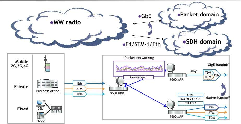 Packet domain GbE MW radio SDH domain E1/STM-1/Eth Packet networking Mobile GigE handoff 2G,3G,4G GigE