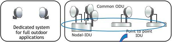 Common ODU Dedicated system for full outdoor applications Nodal-IDU Point to point IDU