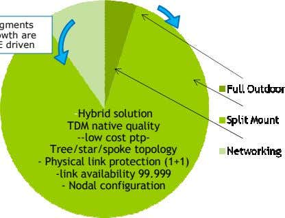 -Hybrid solution TDM native quality --low cost ptp- Tree/star/spoke topology - Physical link protection (1+1)