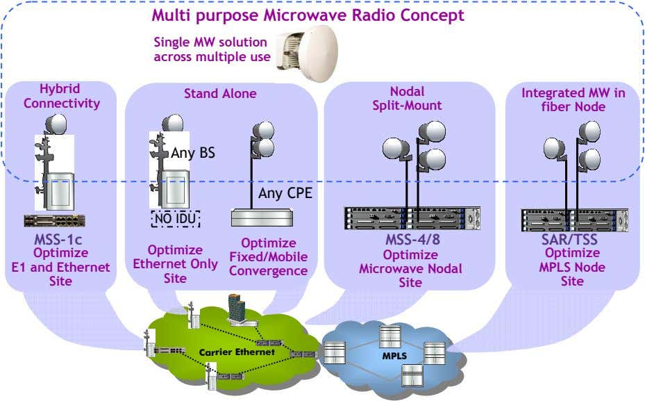 Multi purpose Microwave Radio Concept Single MW solution across multiple use Hybrid Stand Alone Nodal