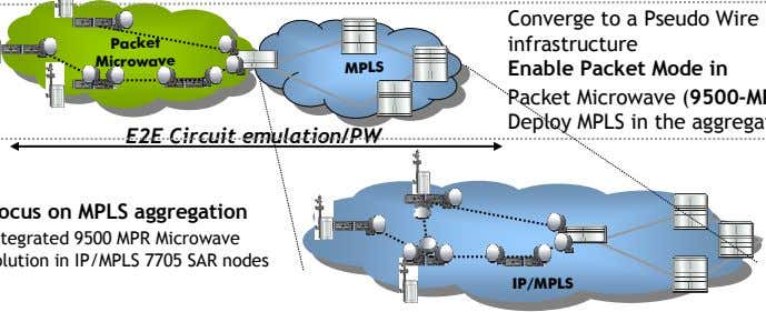 Packet Packet Microwave Microwave MPLS MPLS E2E Circuit emulation/PW IP/MPLS IP/MPLS