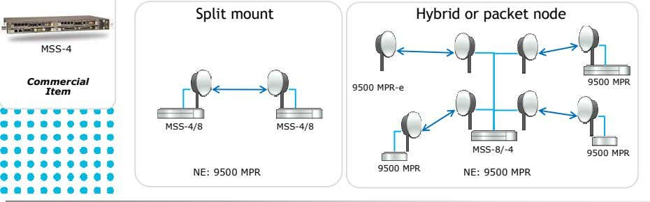 Split mount Hybrid or packet node MSS-4 Commercial 9500 MPR 9500 MPR-e Item MSS-4/8 MSS-4/8