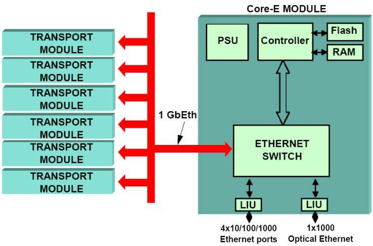 9500 MPR Node [cont.] Simplified block diagram of the MSS-8 1 — 1 — 40 Product
