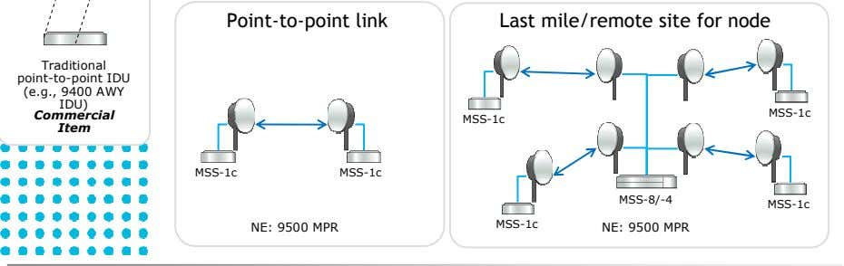 Point-to-point link Last mile/remote site for node MSS-1c MSS-1c MSS-1c MSS-1c MSS-8/-4 MSS-1c MSS-1c NE:
