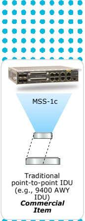 MSS-1c Traditional point-to-point IDU (e.g., 9400 AWY IDU) Commercial Item