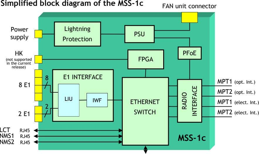 Simplified block diagram of the MSS-1c FAN unit connector Power Lightning PSU supply Protection HK