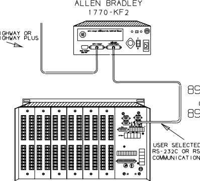 NOTE: Since the Allen-Bradley protocols are full duplex, only one 3300 rack may be connected per