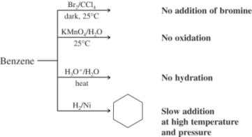 of Benzene t Even though benzene is highly unsaturated, it does not undergo any of the