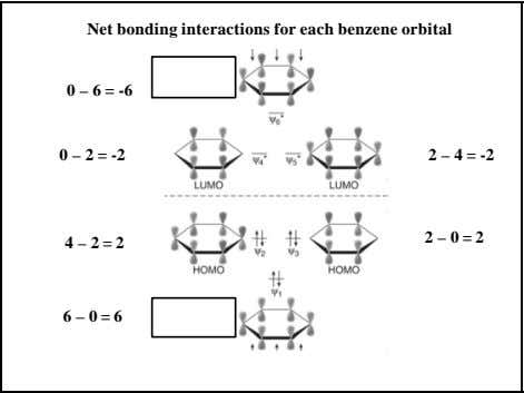 Net bonding interactions for each benzene orbital 0 – 6 = -6 0 – 2