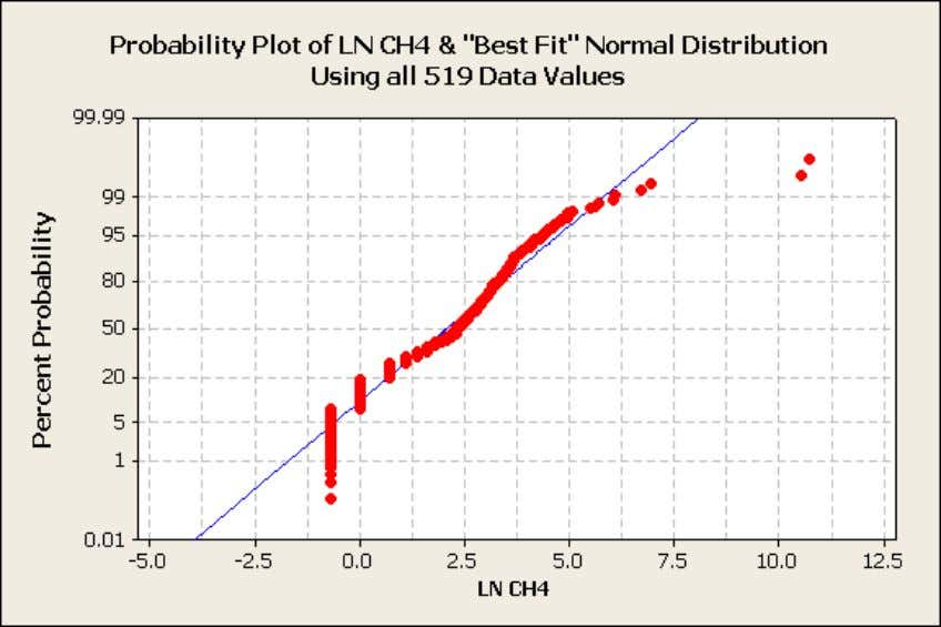 "Figure 8: Probability Plot of Ln of CH4 & ""Best-Fit"" Normal Distribution, All Outliers Included"