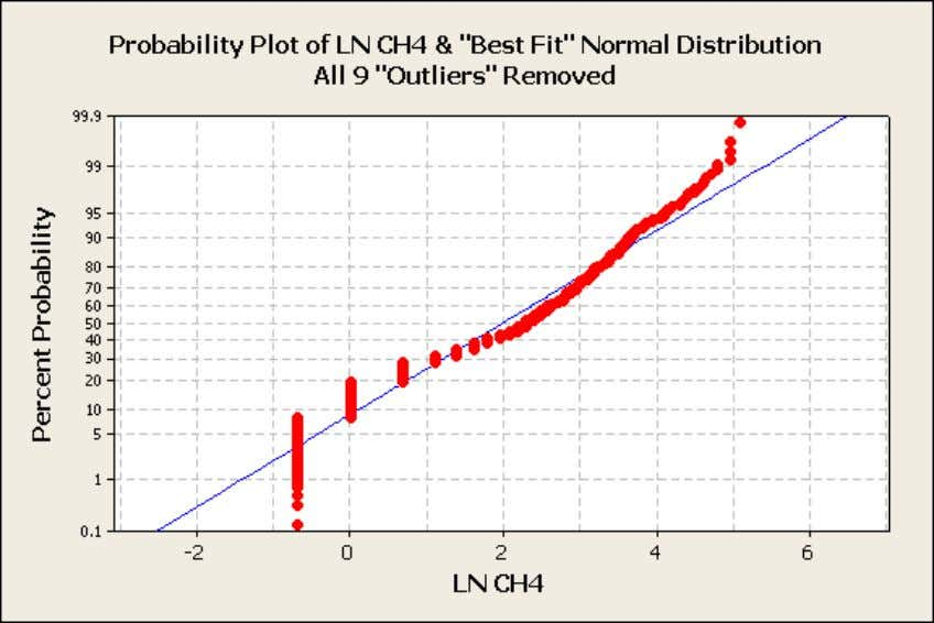 "along with its ""best fit"" normal distribution. Figure 9: Probability Plot of Ln of CH4 &"