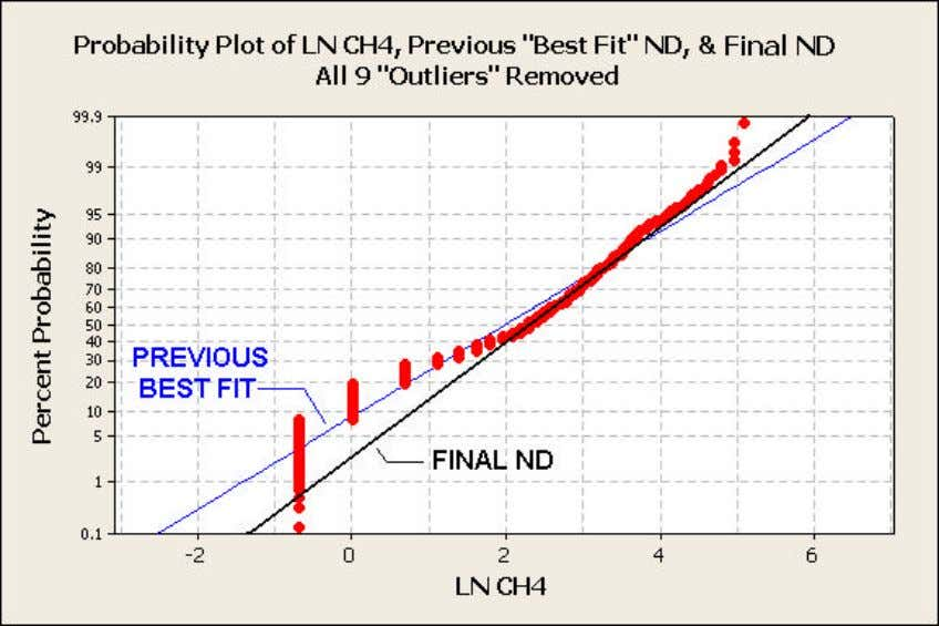 Figure 10: Probability Plot of Ln of CH4, Previous Best-Fit ND, and Final ND All
