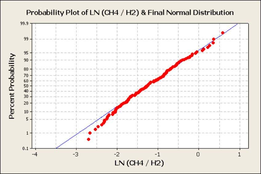 normal distributions for each ratio are shown as follows: Figure 11: Probability Plot of Ln of