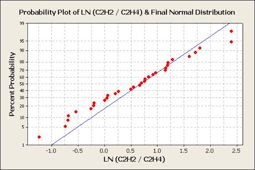 "Figure 12: Probability Plot of Ln of C2H2/C2H4 & Final Normal Distribution All ""Outliers"" Removed"