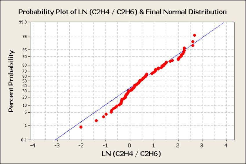 "& Final Normal Distribution All ""Outliers"" Removed Figure 13: Probability Plot of Ln of C2H4/C2H6 &"