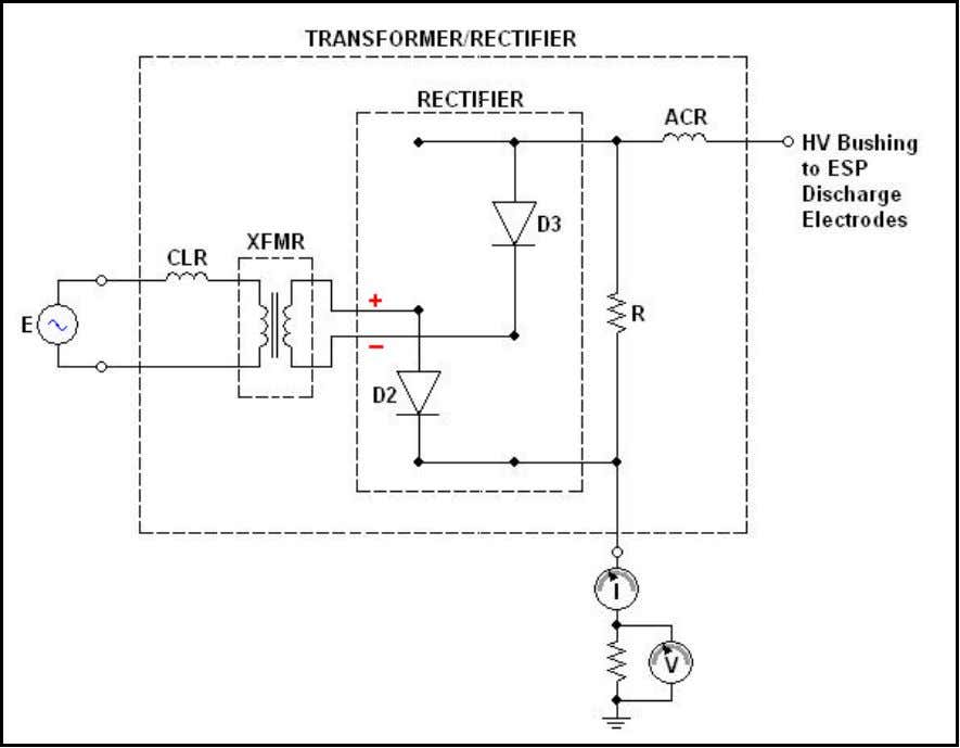 ground and delivers this to the HV bushing through diode D3. Figure 4a: T/R with D2