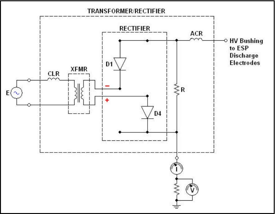 and delivers this to the HV bushing through diode D1. Figure 4b: T/R with D1 and