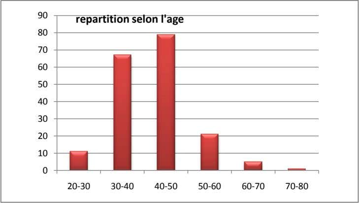 90 repartition selon l'age 80 70 60 50 40 30 20 10 0 20-30 30-40