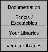 Documentation Scripts/ Executables YourLibraries VendorLibraries
