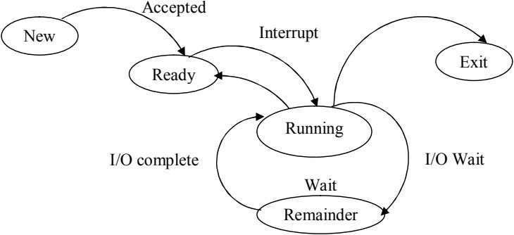 Accepted Interrupt New Exit Ready Running I/O complete I/O Wait Wait Remainder