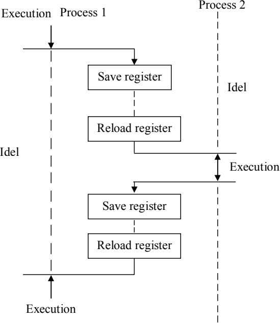 Process 2 Execution Process 1 Save register Idel Reload register Idel Execution Save register Reload