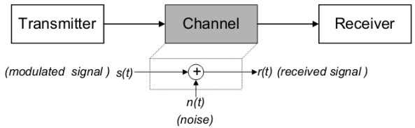 What is white noise? In communication systems, the noise is an error or undesired random disturbance