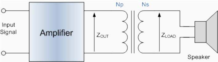source resistance of zero is the way to transfer maximum power to the load. As an