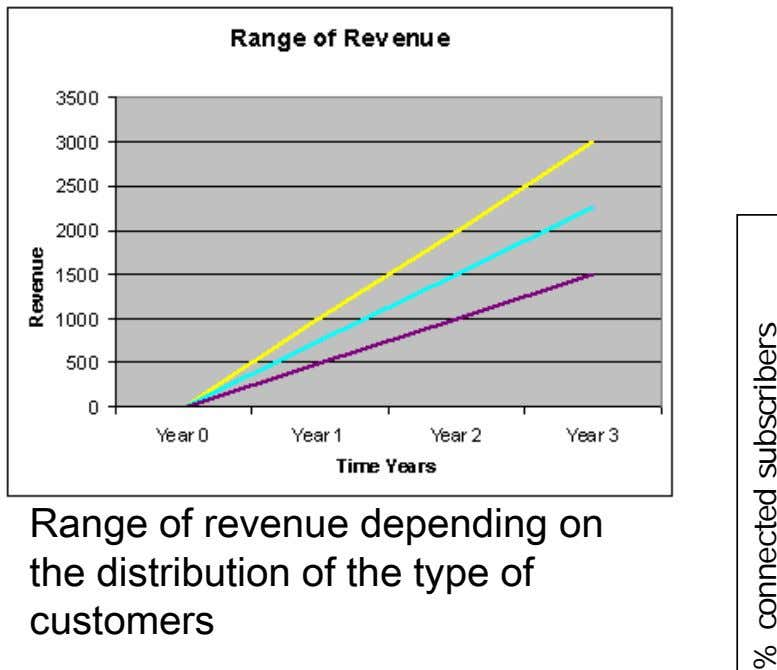 Range of revenue depending on the distribution of the type of customers % connected subscribers