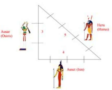 "hypotenuse is called ""Heru,"" or Horus, the Son. 1 0 Pythagorean Figures ©2007 by Jeff Dahl/Wikimedia"