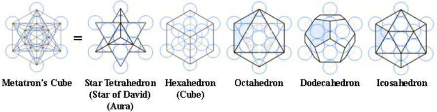 Platonic Solids and other images contained in Metatron's Cube, created by Sloth Monkey/Wikimedia Commons Rosicrucian