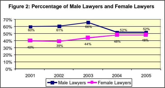 Figure 2: Perccentage of Male Lawyers and Female Lawyers 70% 60% 66% 52% 60% 61%