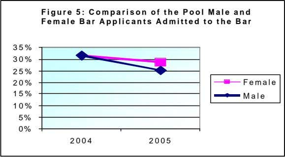 Figure 5: Comparison of the Pool Male and Female Bar Applicants Admitted to the Bar