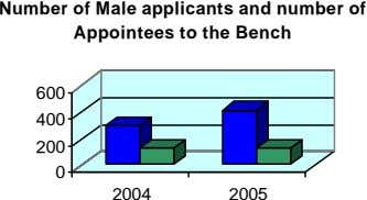 Number of Male applicants and number of Appointees to the Bench 600 400 200 0