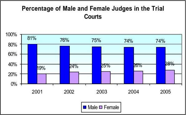 Percentage of Male and Female Judges in the Trial Courts 100% 81% 76% 75% 74%