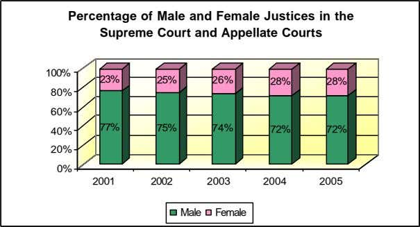 Percentage of Male and Female Justices in the Supreme Court and Appellate Courts 100% 23%